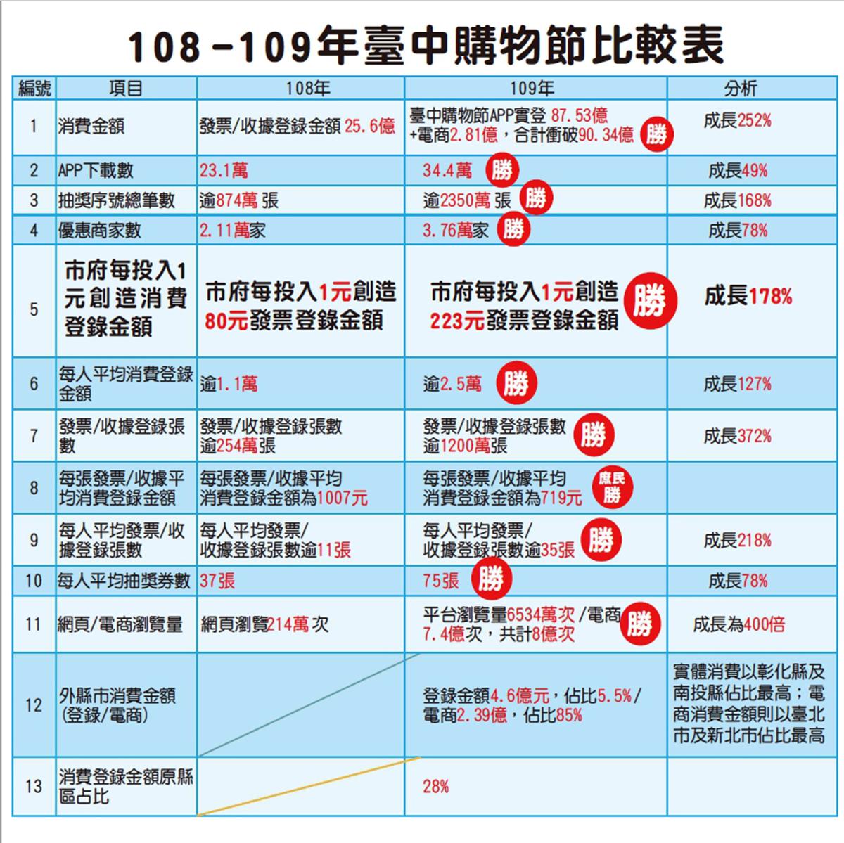 108-109年台中購物節比較表