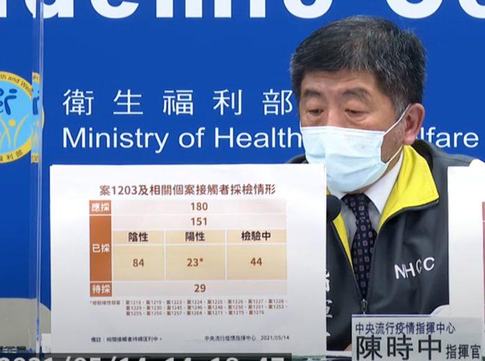 中央流行疫情指揮中心今(14)日公布國內新增29例本土COVID-19確定病例(案1263至案1291,含5月13日晚間公布2例
